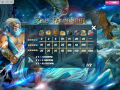 Zeus the Thunderer gryautomaty77.com MrSlotty 5/5